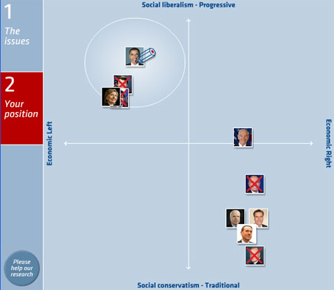 My Electoral Compass results