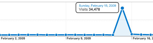Web traffic on google analytics