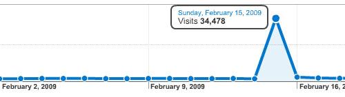 Web traffic on google analytics