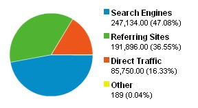visitor stats pie chart
