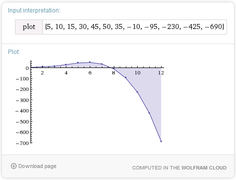 non-linear pattern